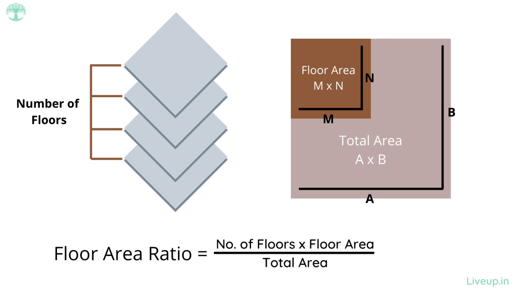 Floor area ratio explained